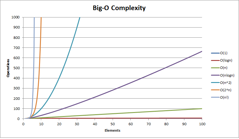 Big-O Complexity Graph