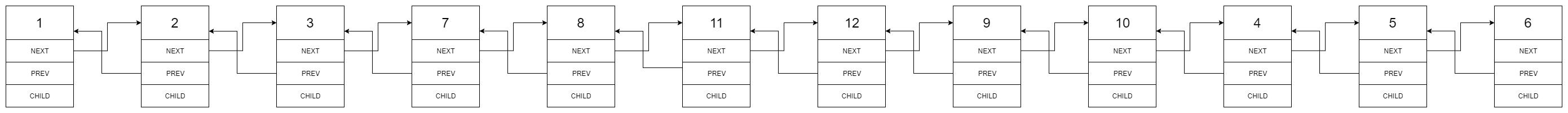 Flatten a Multilevel Doubly Linked List - LeetCode