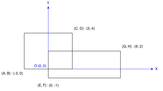 Rectangle Area