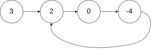 Linked List Cycle II example1
