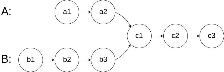 LinkedList - 160. Intersection of Two Linked Lists