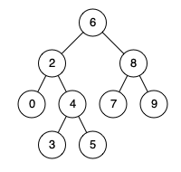 Tree - 235. Lowest Common Ancestor of a Binary Search Tree