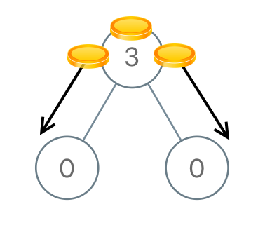 花花酱LeetCode 979  Distribute Coins in Binary Tree