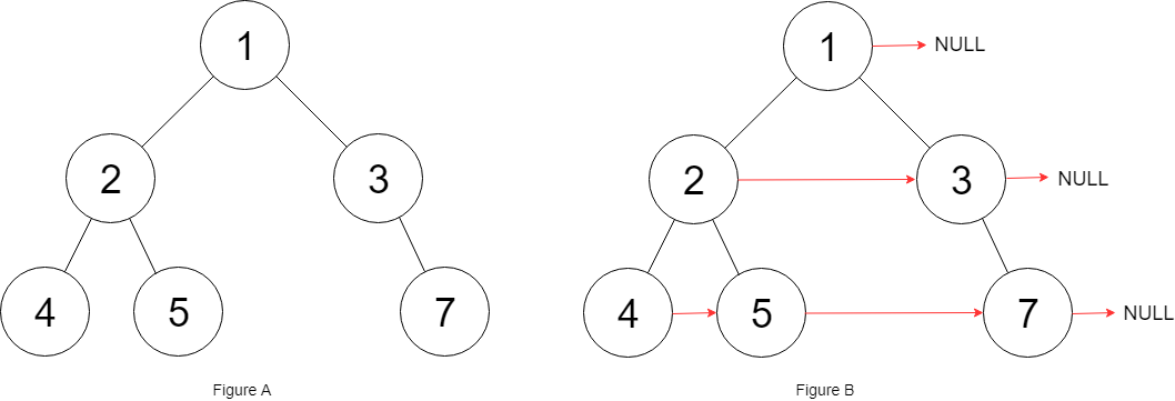 Populating Next Right Pointers example II