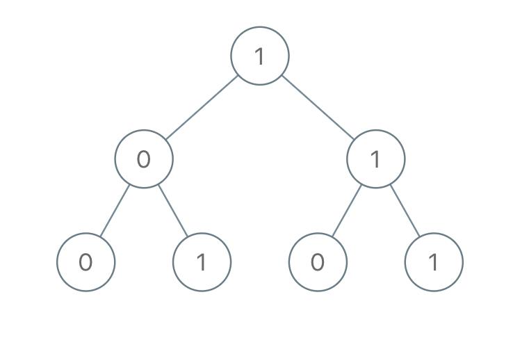 Sum of Root To Leaf Binary Numbers - LeetCode