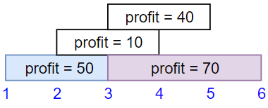 https://assets.leetcode.com/uploads/2019/10/10/sample1_1584.png