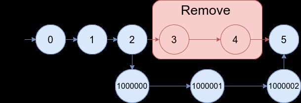 https://assets.leetcode.com/uploads/2020/11/05/merge_linked_list_ex1.png