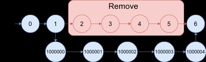 https://assets.leetcode.com/uploads/2020/11/05/merge_linked_list_ex2.png