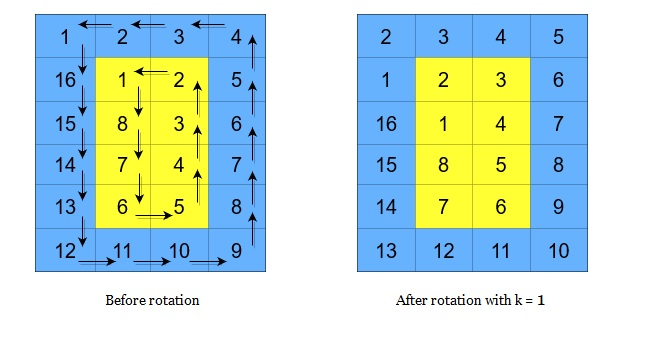 Cyclically Rotating a Grid Leetcode Solution