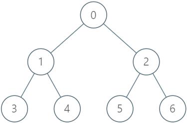 Operations on Tree leetcode solution