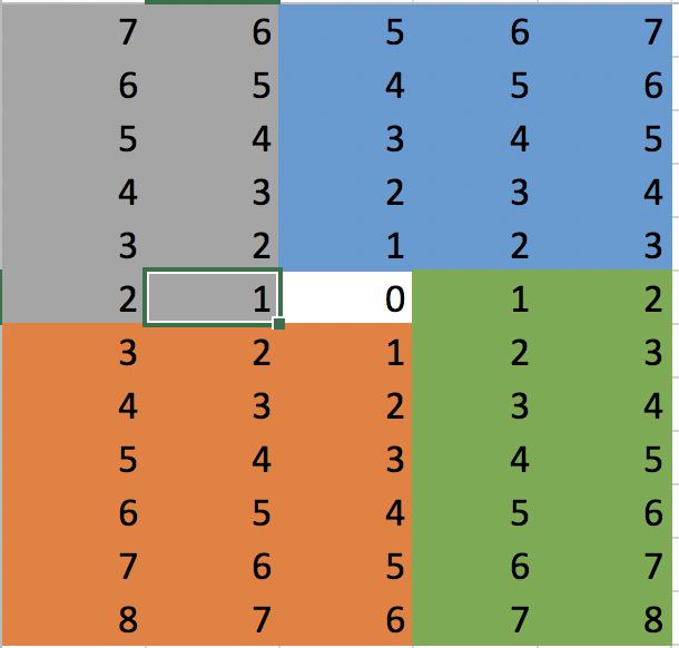 C++ fast, no extra memory - fill diagonals in four quadrants