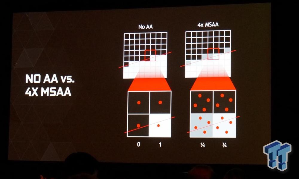 Inspired by Multisampling (MSAA) in graphics - LeetCode Discuss