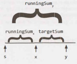 Python O(n) Based on