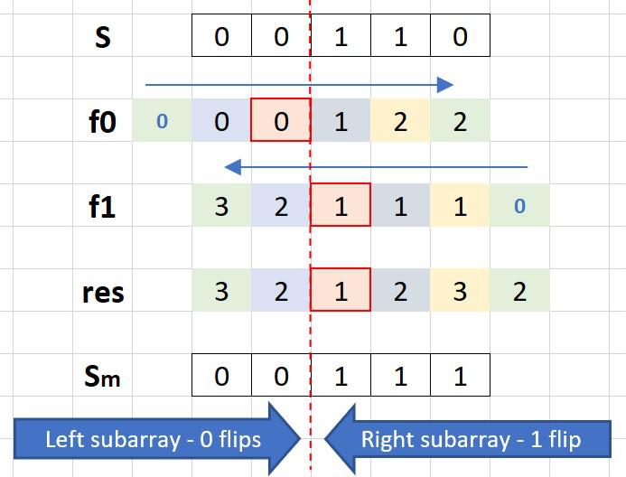 C++/Java 4 lines O(n) | O(1), DP - LeetCode Discuss