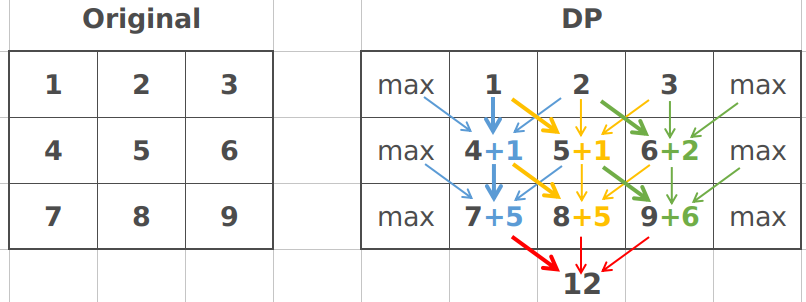 LeetCode】931  Minimum Falling Path Sum 解题报告(Python